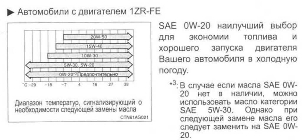 моторное масло toyota corolla e150-1.6